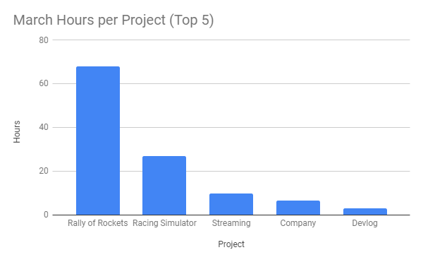 Graph show the hours per project in March with Rally of Rockets being just under 70 hours and Racing Simulator at just over 20, with a few tailing projects.